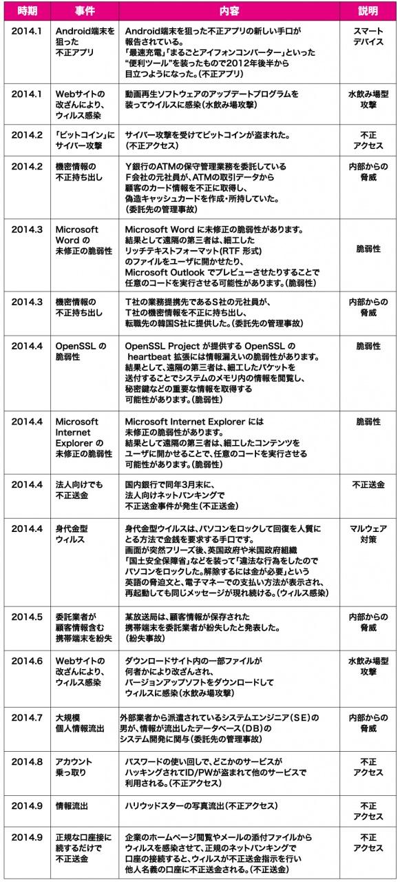 2014年に起こった主な情報セキュリティ事件