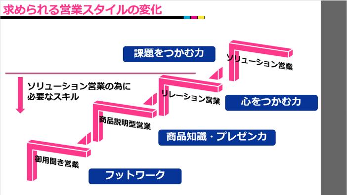 営業研修スライド7