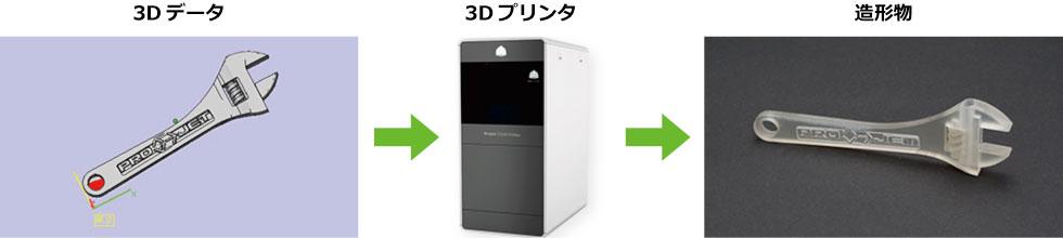 3Dプリンタイメージ