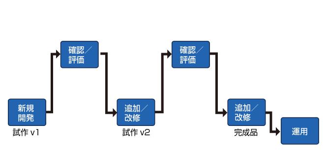 FileMaker業務システム開発フロー